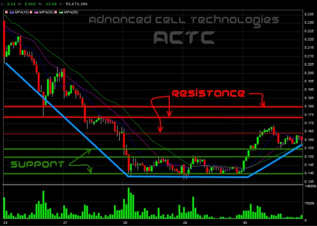 Advanced Cell Technology (ACTC)