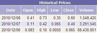 GROEB Historical Prices