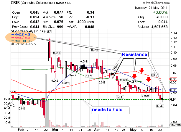 Cannabis Science, Inc. (CBIS) may seen an uptrend >> Penny Stock Haven