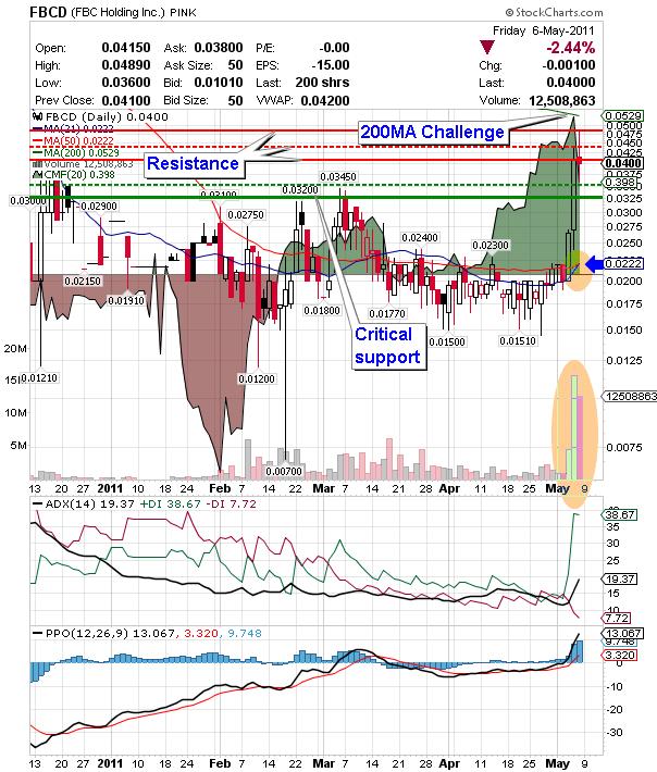 OTC stock market penny stock FBCD