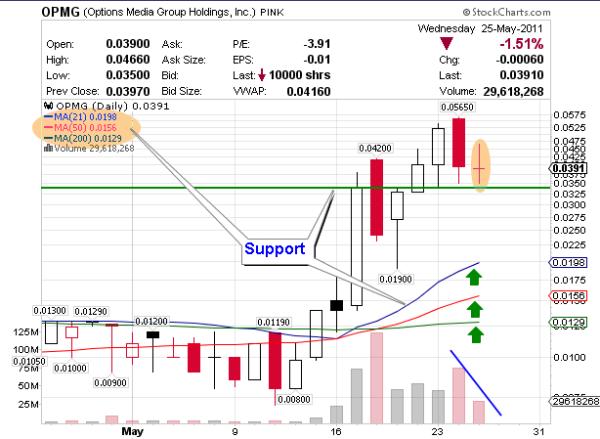 OPMG chart