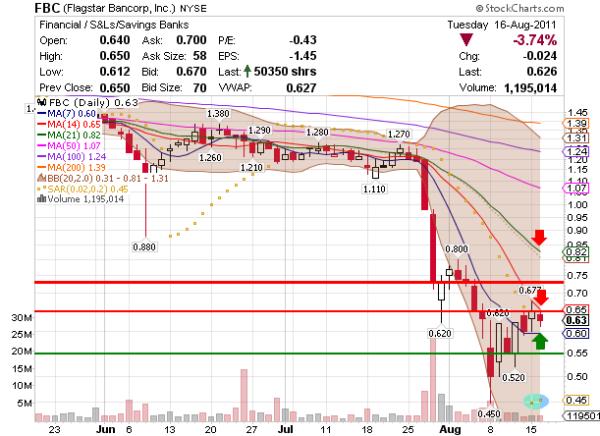 NYSE penny stock FBC chart