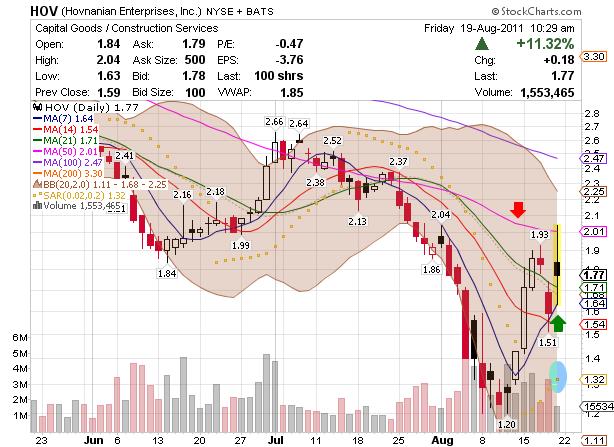 penny stock HOV chart