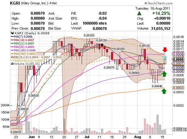 OTC stock market penny stocks