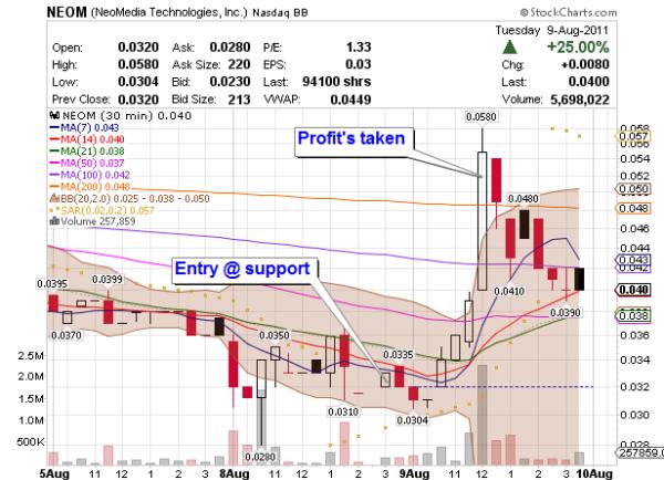 trading penny stock NEOM