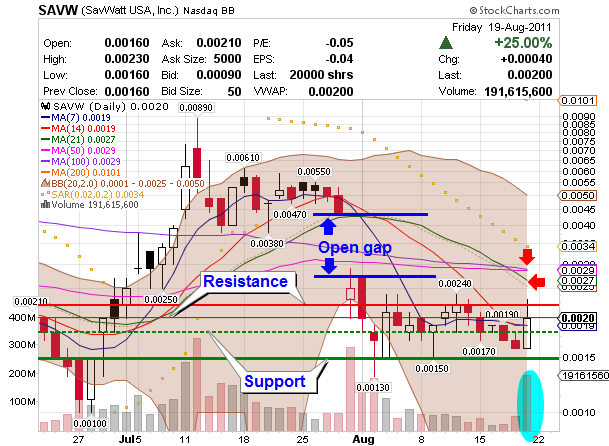 OTC penny stock SAVW chart