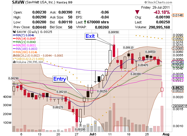 OTC stock market penny stock SAVW