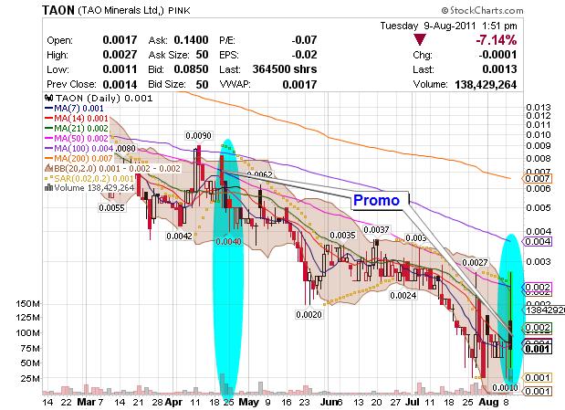 penny stock TAON chart