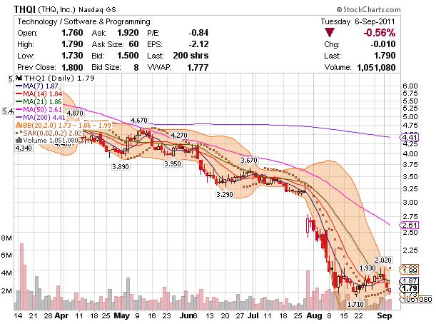 THQI chart