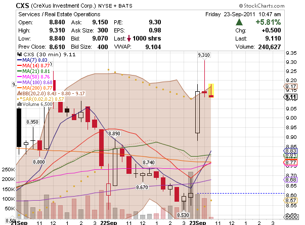 NYSE markets CXS chart