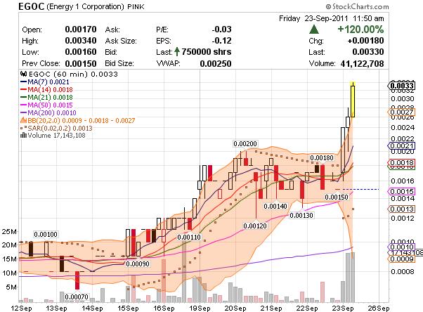 OTC stock market penny stock ECOG