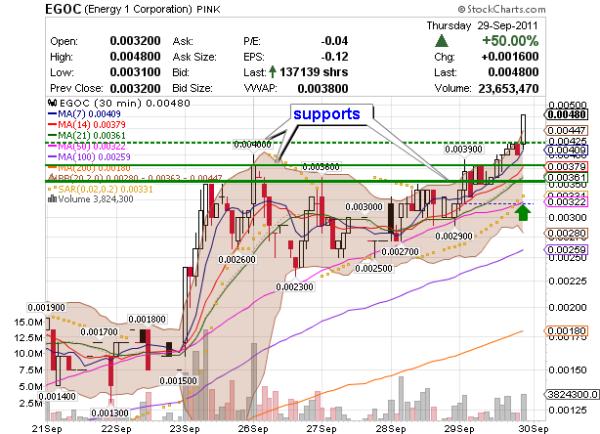 penny markets EGOC chart