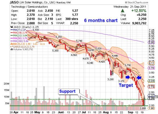 JASO 6month chart