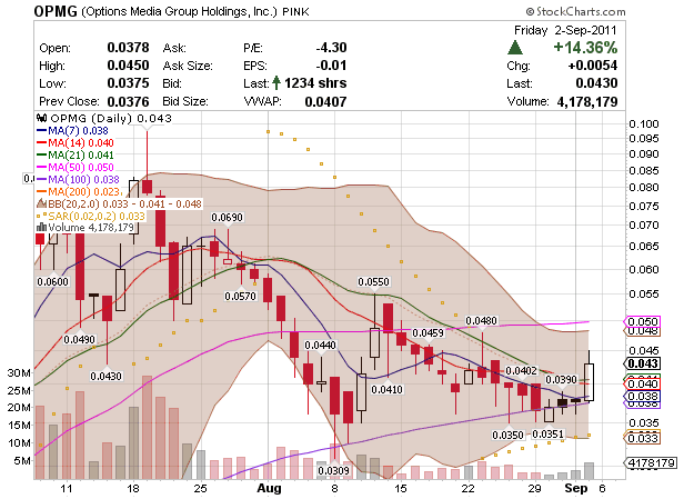OTC markets OPMG penny stock chart