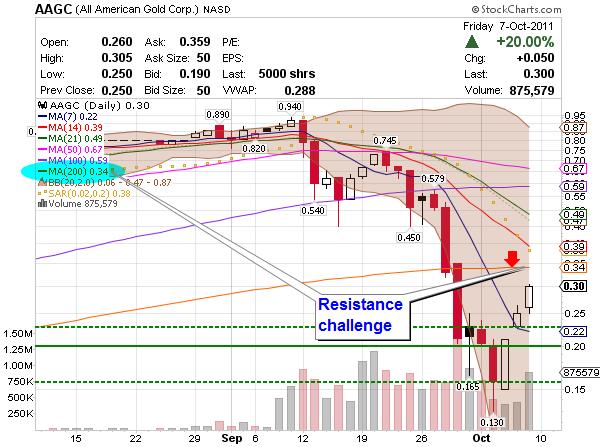 penny stock AAGC chart