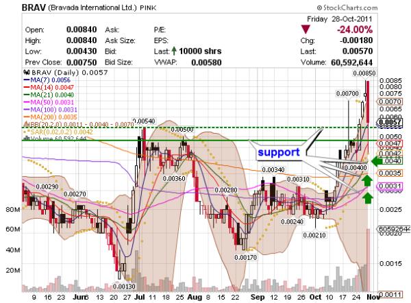 penny stock BRAVADA (BRAV) chart