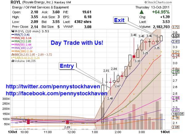 day trading penny markets ROYL