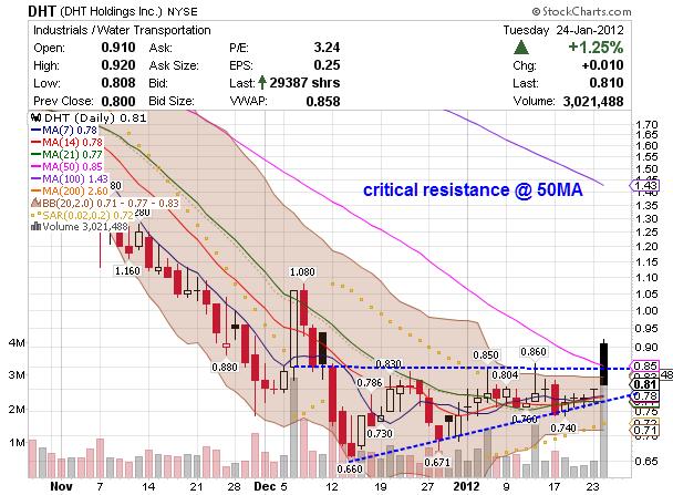 NYSE penny markets DHT chart