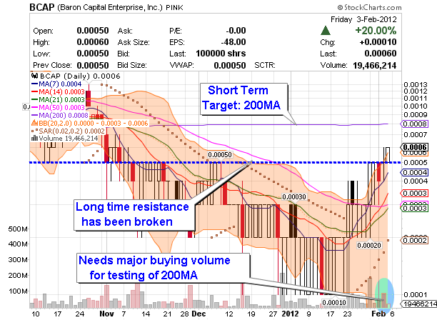 penny markets BCAP annotated chart