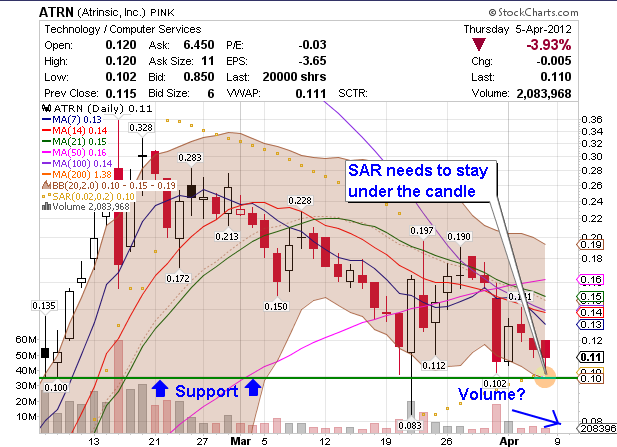annotated chart for penny stock ATRN