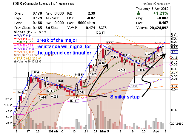 annotated chart for penny stock markets CBIS