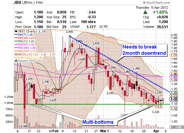 annotated chart for OTC penny stock JBII
