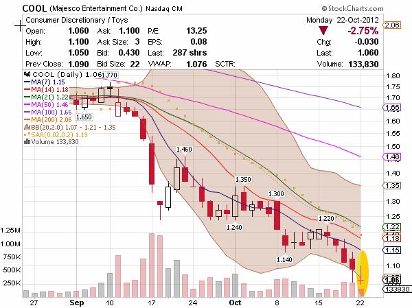 NASDAQ penny stock COOL chart