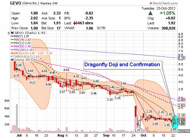 penny stock GEVO chart