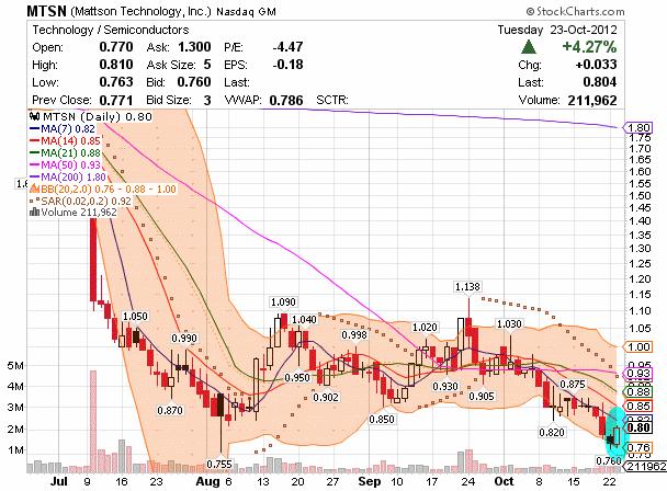 penny stock MTSN chart