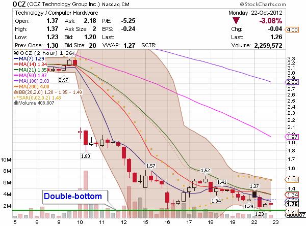 penny stock OCZ chart